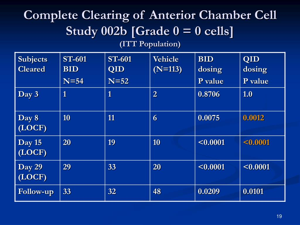 Complete Clearing of Anterior Chamber Cell