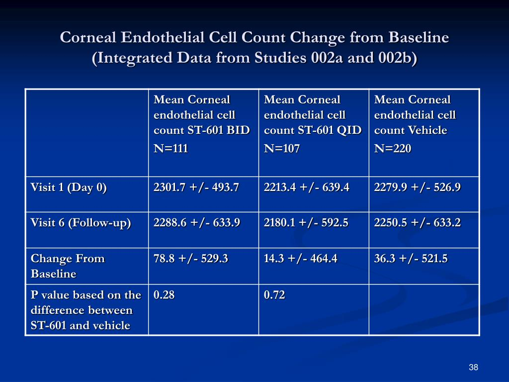 Corneal Endothelial Cell Count Change from Baseline (Integrated Data from Studies 002a and 002b)