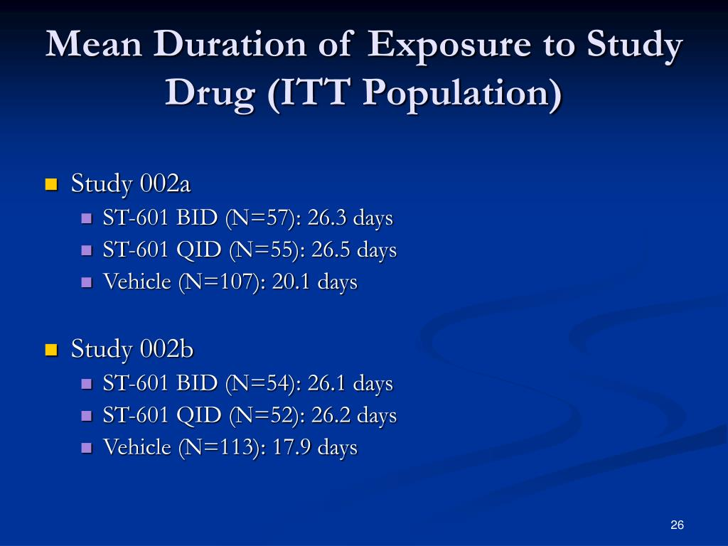 Mean Duration of Exposure to Study Drug (ITT Population)
