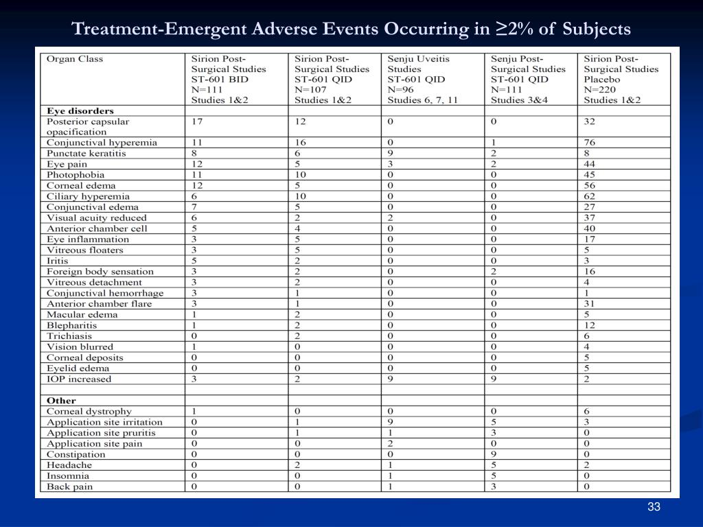 Treatment-Emergent Adverse Events Occurring in ≥2% of Subjects