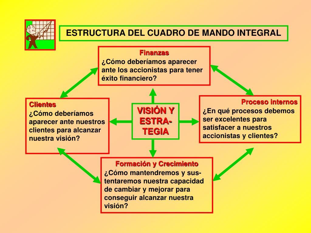 ESTRUCTURA DEL CUADRO DE MANDO INTEGRAL