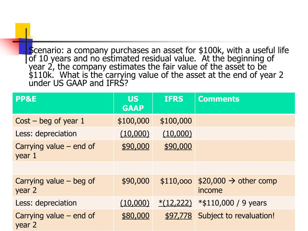 Scenario: a company purchases an asset for $100k, with a useful life of 10 years and no estimated residual value.  At the beginning of year 2, the company estimates the fair value of the asset to be $110k.  What is the carrying value of the asset at the end of year 2 under US GAAP and IFRS?