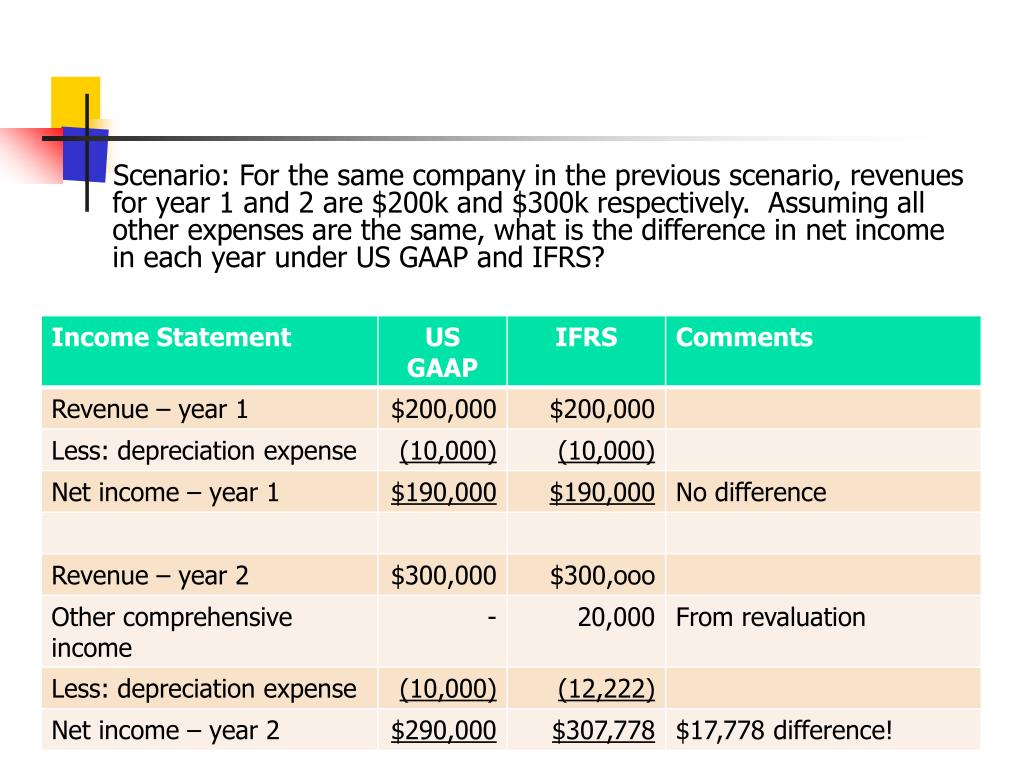 Scenario: For the same company in the previous scenario, revenues for year 1 and 2 are $200k and $300k respectively.  Assuming all other expenses are the same, what is the difference in net income in each year under US GAAP and IFRS?