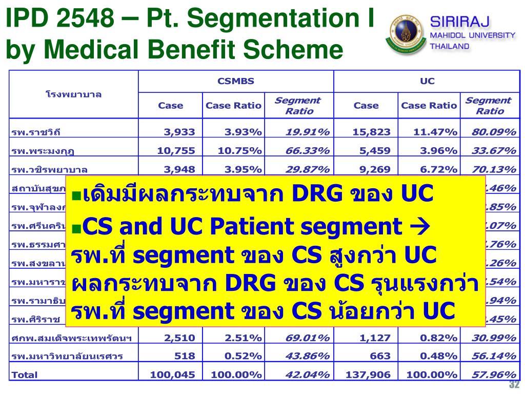 IPD 2548