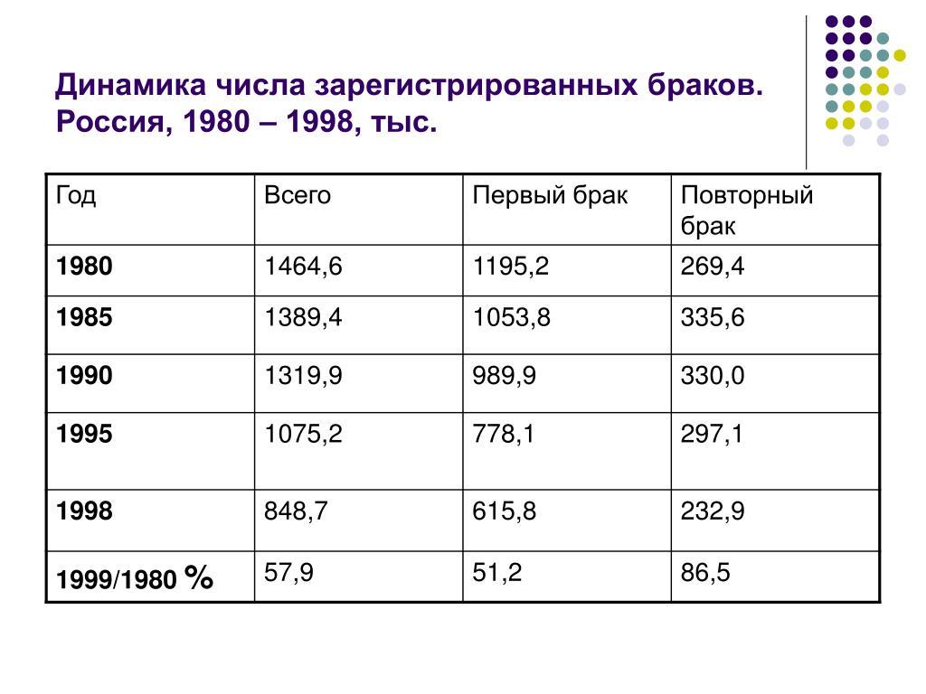 Динамика числа зарегистрированных браков.