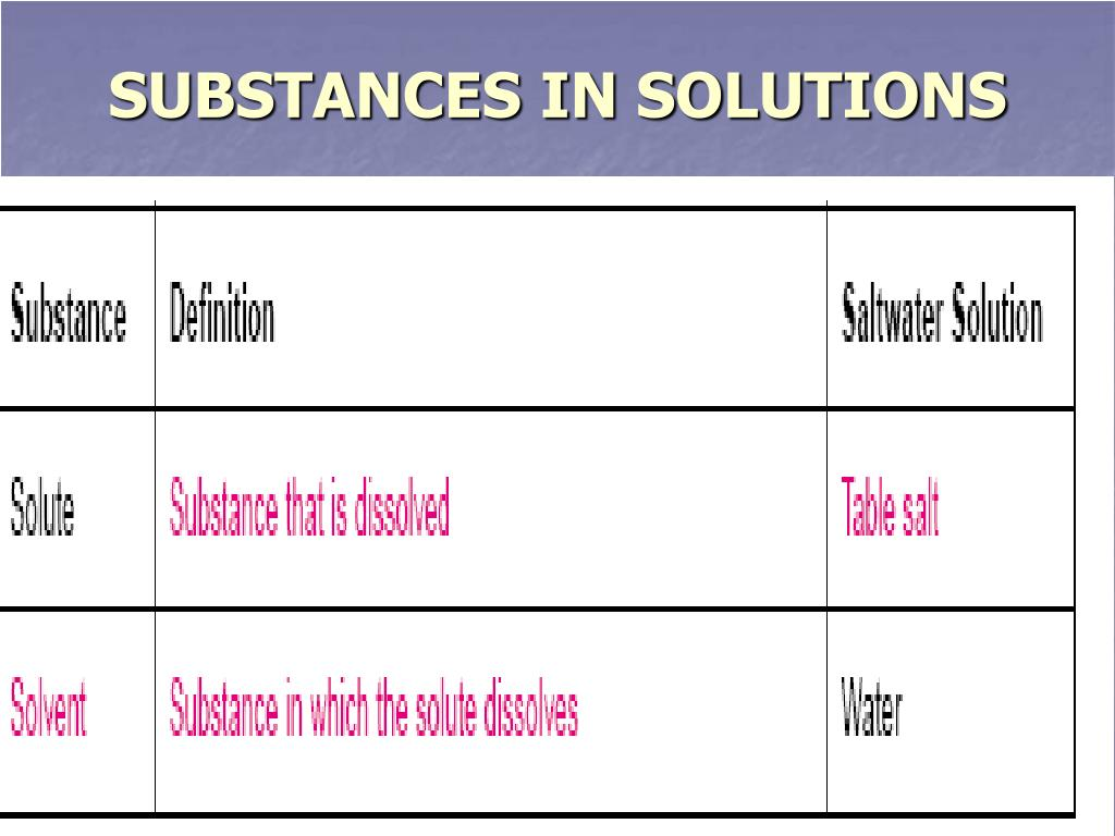 SUBSTANCES IN SOLUTIONS