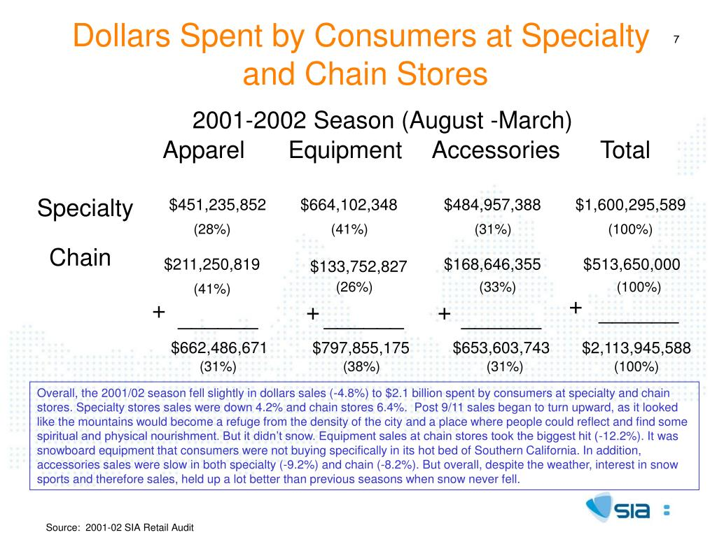 Dollars Spent by Consumers at Specialty