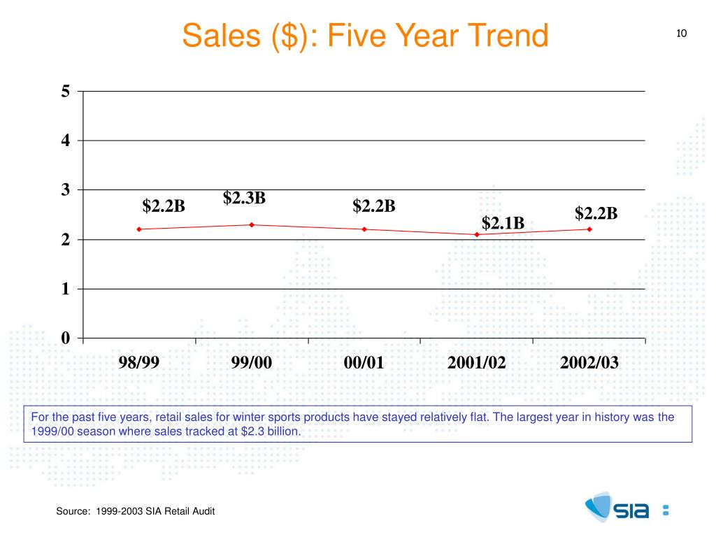 Sales ($): Five Year Trend