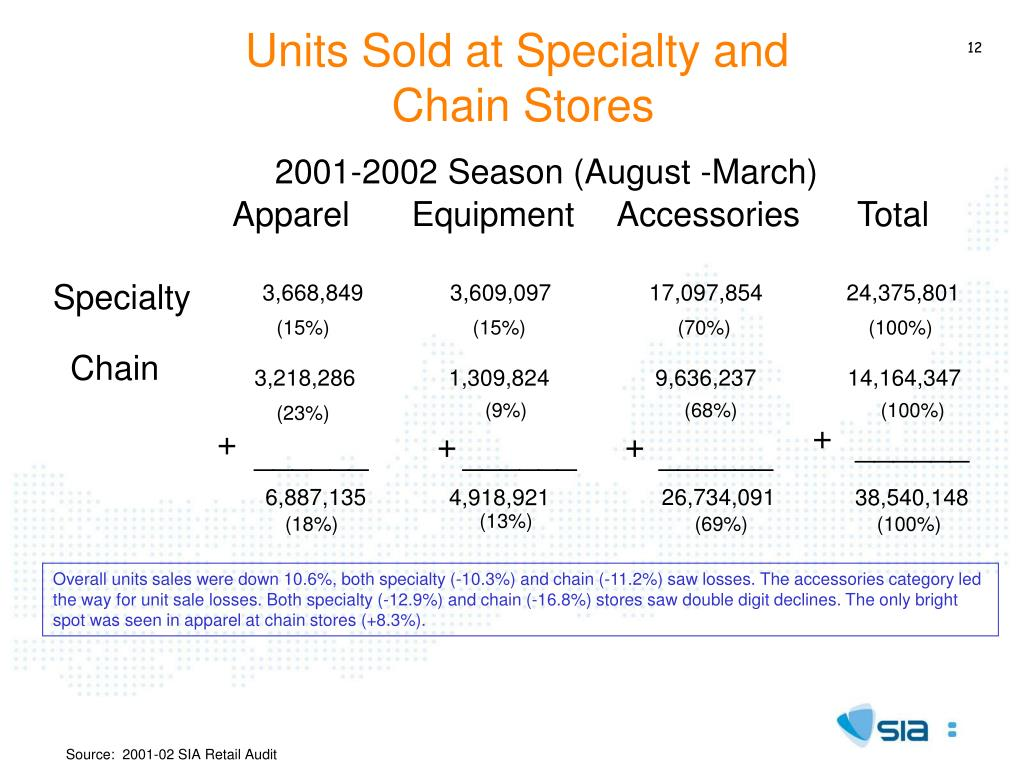 Units Sold at Specialty and