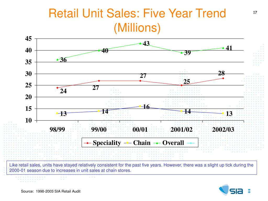 Retail Unit Sales: Five Year Trend
