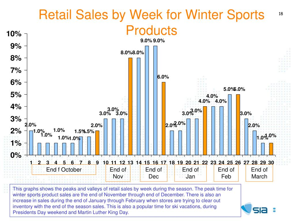 Retail Sales by Week for Winter Sports
