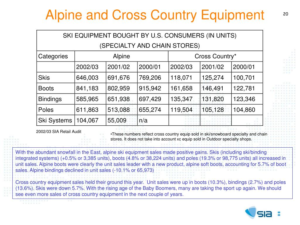Alpine and Cross Country Equipment
