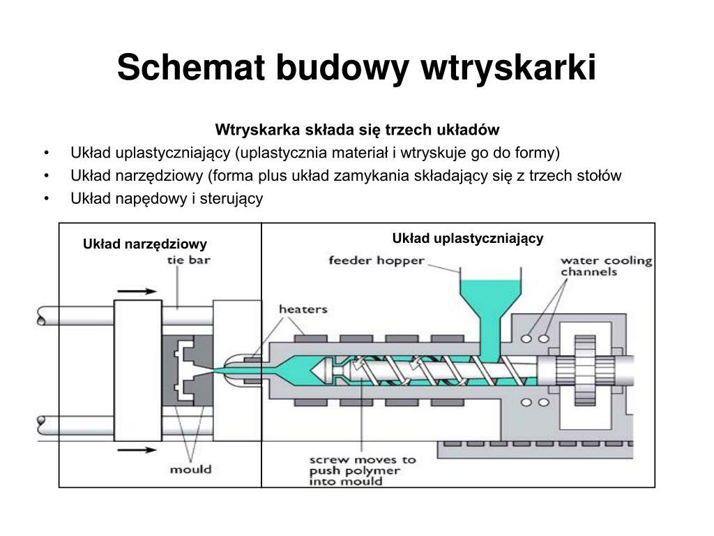 PPT  dr inż Sławomir Szymański Politechnika Gdańska   -> Kuchnia Kaflowa Schemat Budowy