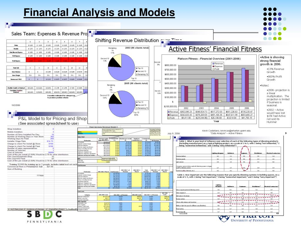 Financial Analysis and Models