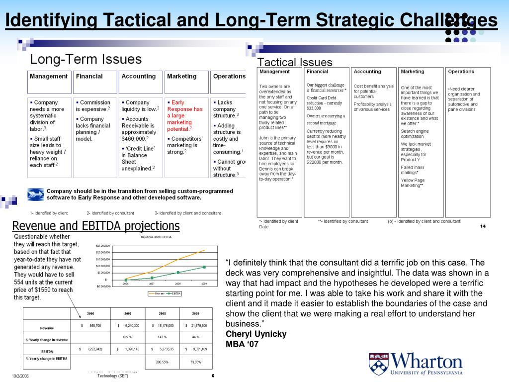 Identifying Tactical and Long-Term Strategic Challenges