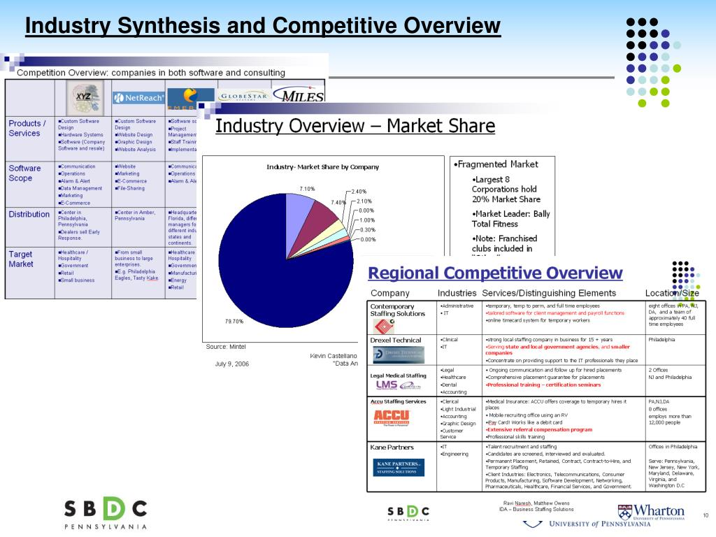 Industry Synthesis and Competitive Overview