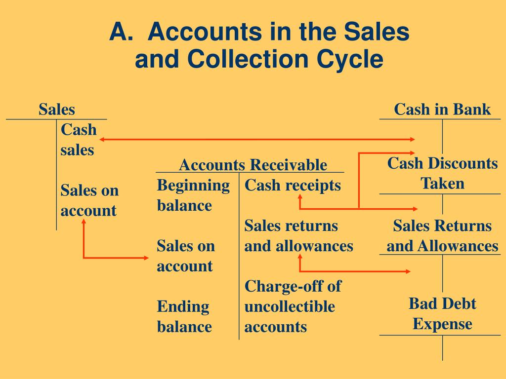 chapter 14 audit of sales and Download and read chapter 14 audit of the sales collection cycle multiple choice chapter 14 audit of the sales collection cycle multiple choice.