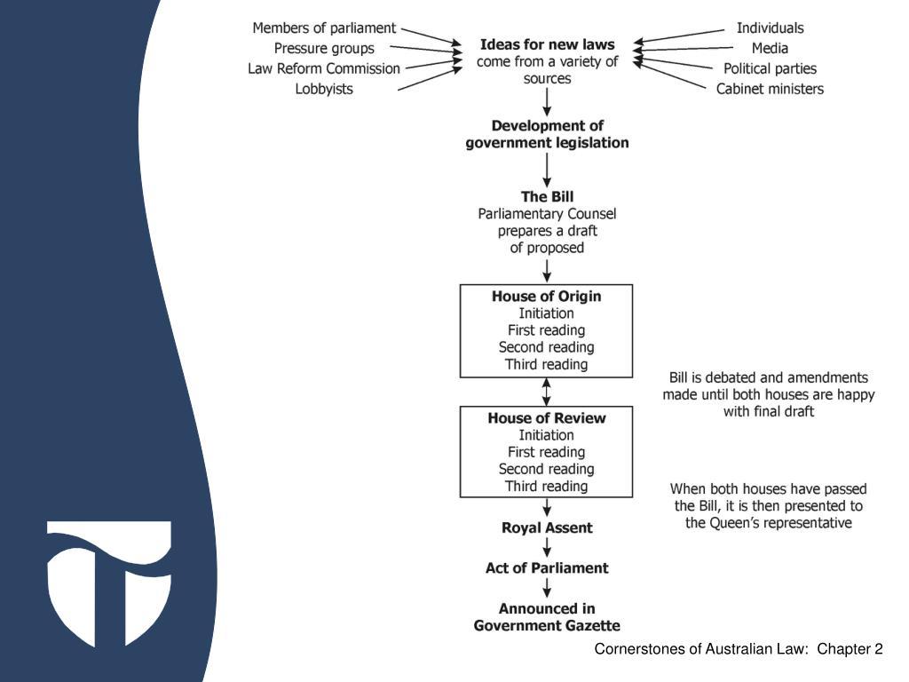 Cornerstones of Australian Law:  Chapter 2