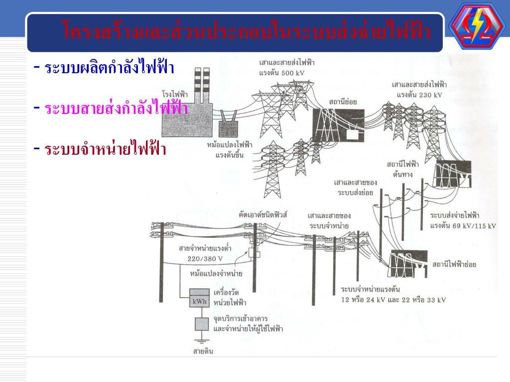 โครงสร้างและส่วนประกอบในระบบส่งจ่ายไฟฟ้า