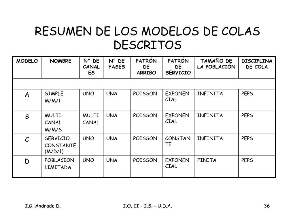 RESUMEN DE LOS MODELOS DE COLAS DESCRITOS