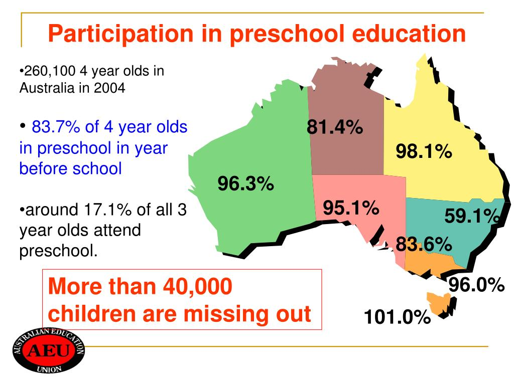 Participation in preschool education