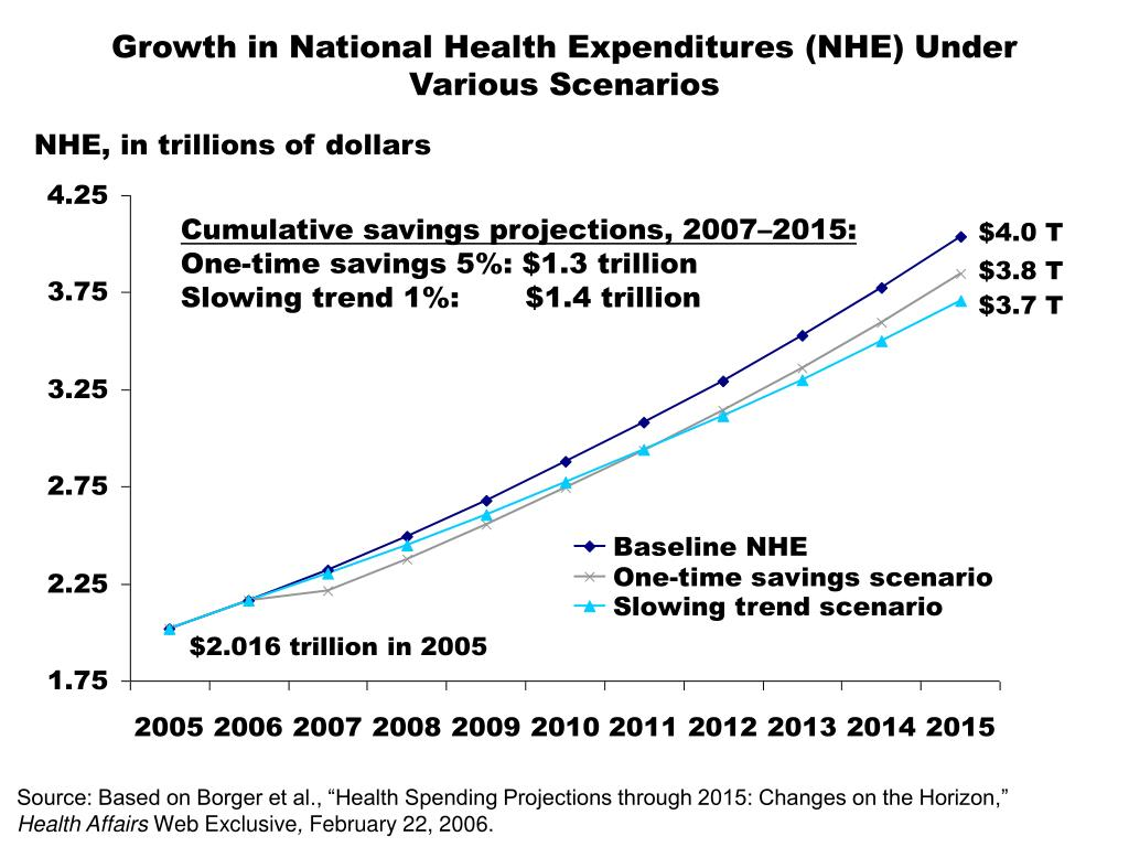 Growth in National Health Expenditures (NHE) Under Various Scenarios