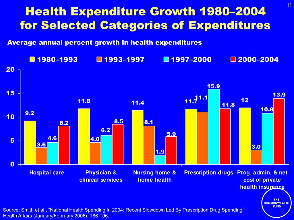 Health Expenditure Growth 1980–2004