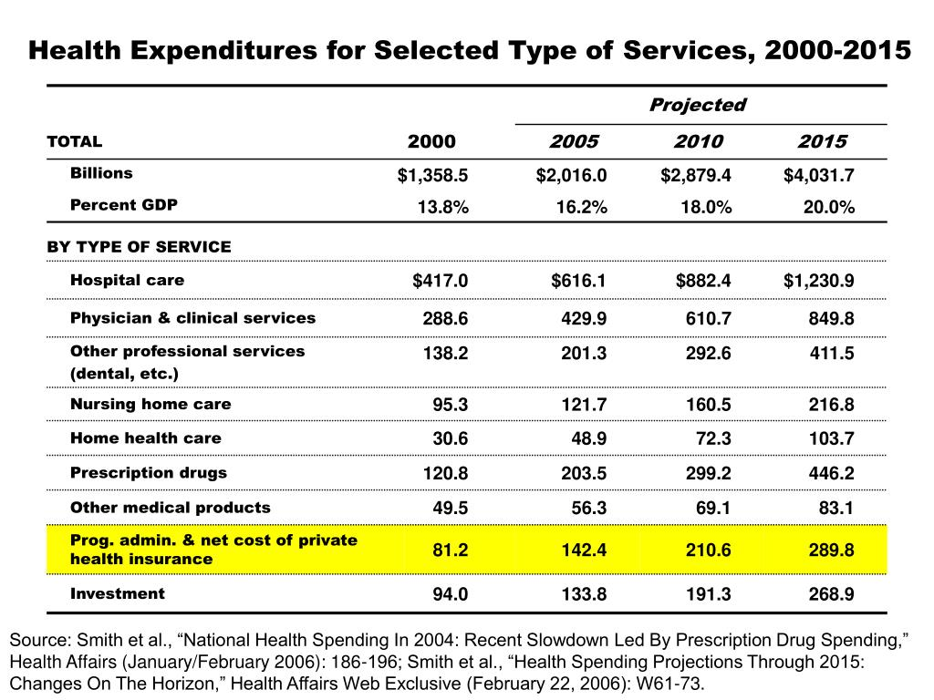 Health Expenditures for Selected Type of Services, 2000-2015