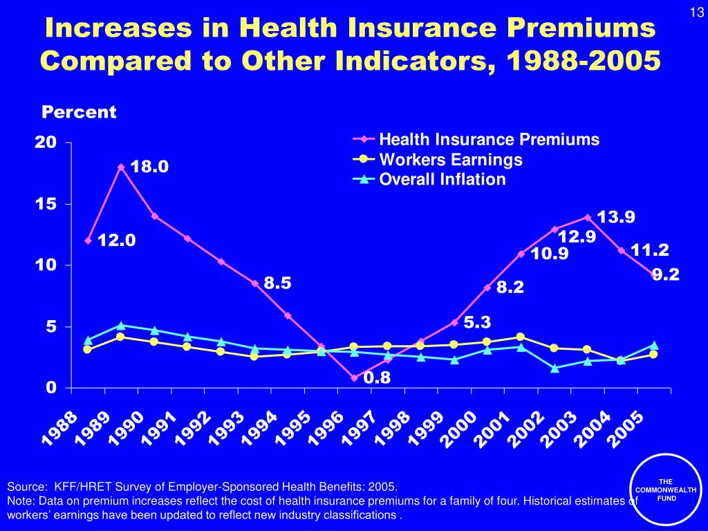 Increases in Health Insurance Premiums Compared to Other Indicators, 1988-2005