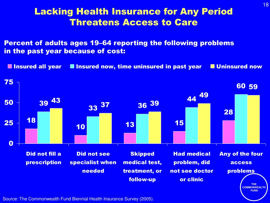 Lacking Health Insurance for Any Period Threatens Access to Care