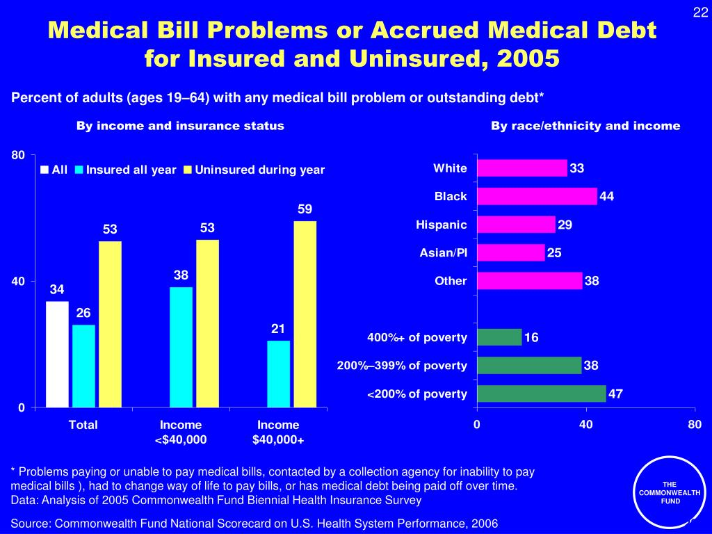 Medical Bill Problems or Accrued Medical Debt for Insured and Uninsured, 2005