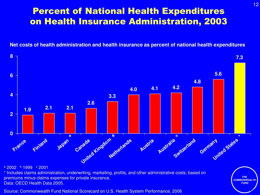 Percent of National Health Expenditures