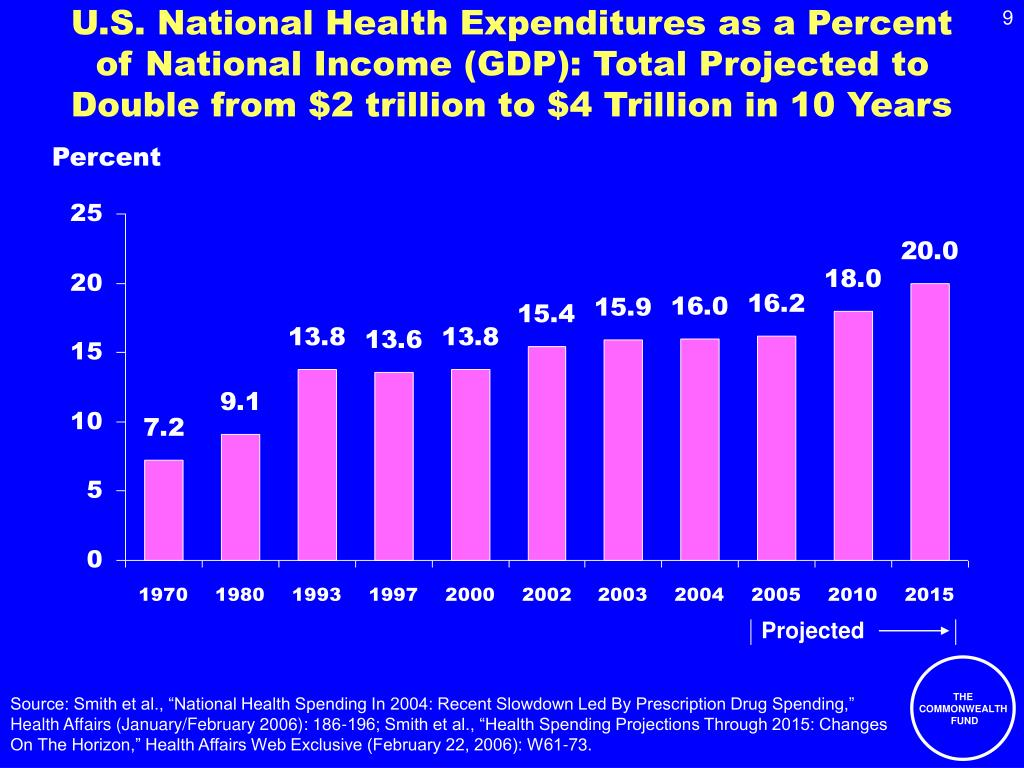 U.S. National Health Expenditures as a Percent of National Income (GDP): Total Projected to Double from $2 trillion to $4 Trillion in 10 Years