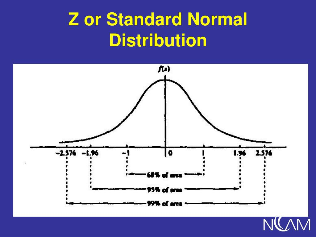 Z or Standard Normal Distribution