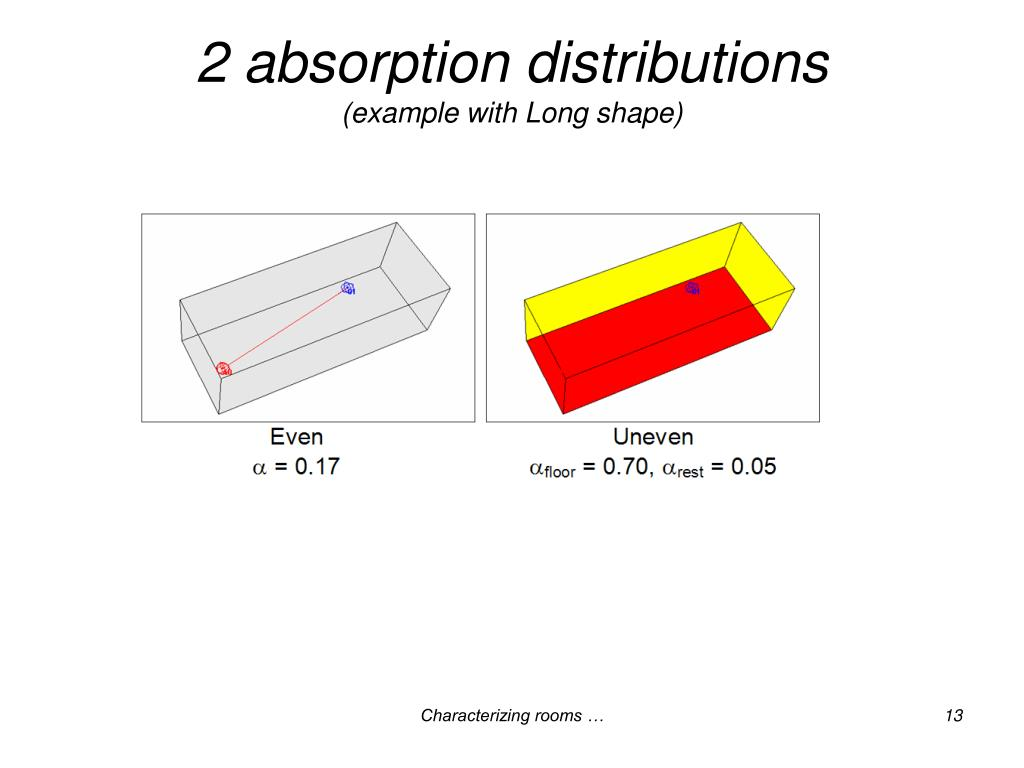 2 absorption distributions