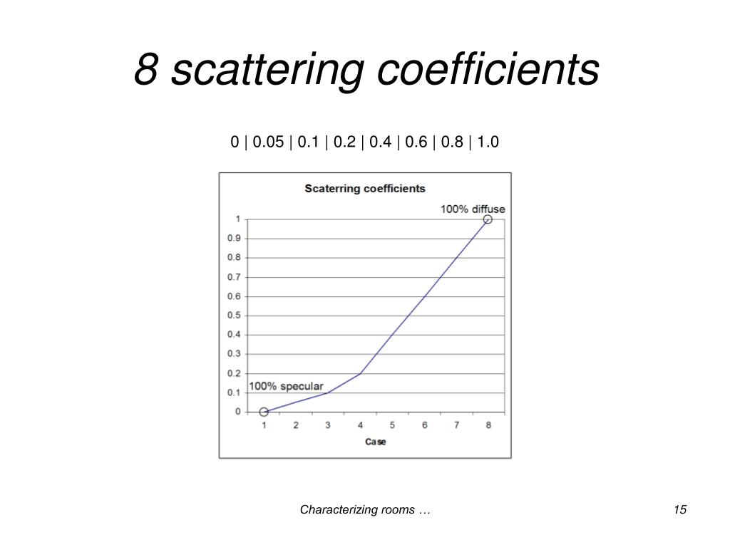 8 scattering coefficients