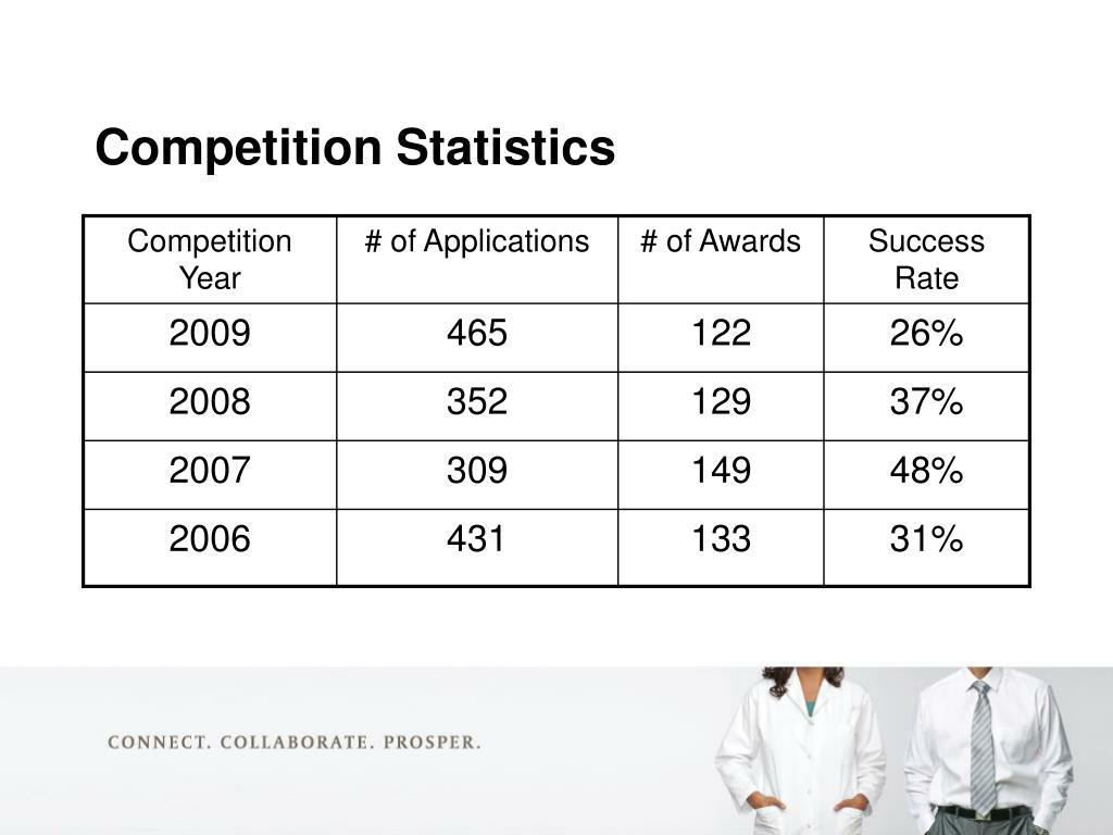 Competition Statistics