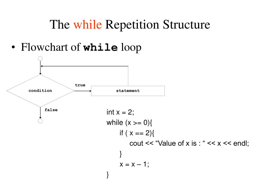 Flowchart for while loops