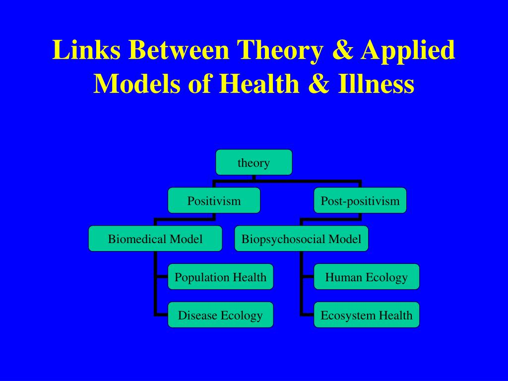 the theories of health and illness Health and illness in contemporary psychology are remarkably undertheorized, with the consequence that implicit definitions of these topics are unquestionably imported into health psychology largely inspired and oriented to the medical system, health psychology is often subservient to biomedically inspired theory or directed to solving the.
