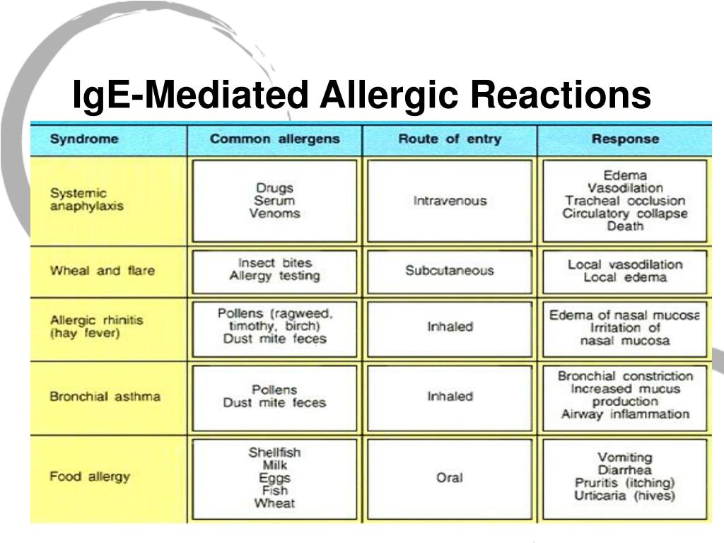 IgE-Mediated Allergic Reactions