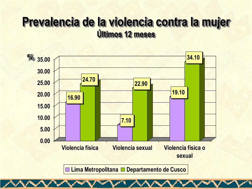 Prevalencia de la violencia contra la mujer