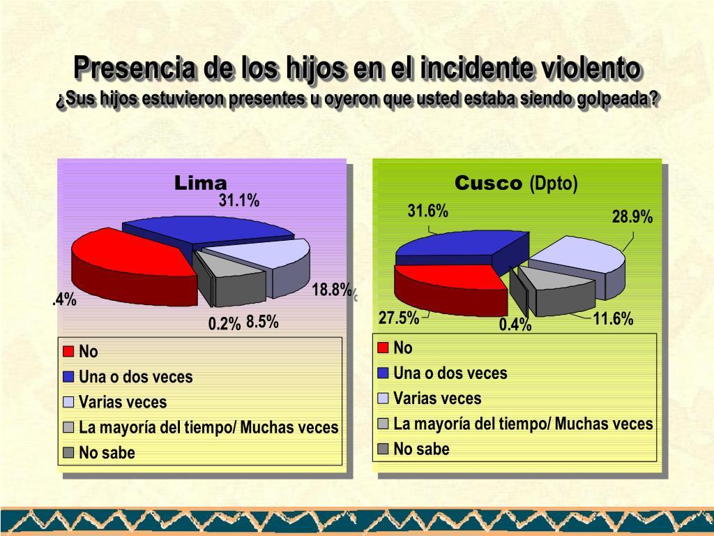 Presencia de los hijos en el incidente violento