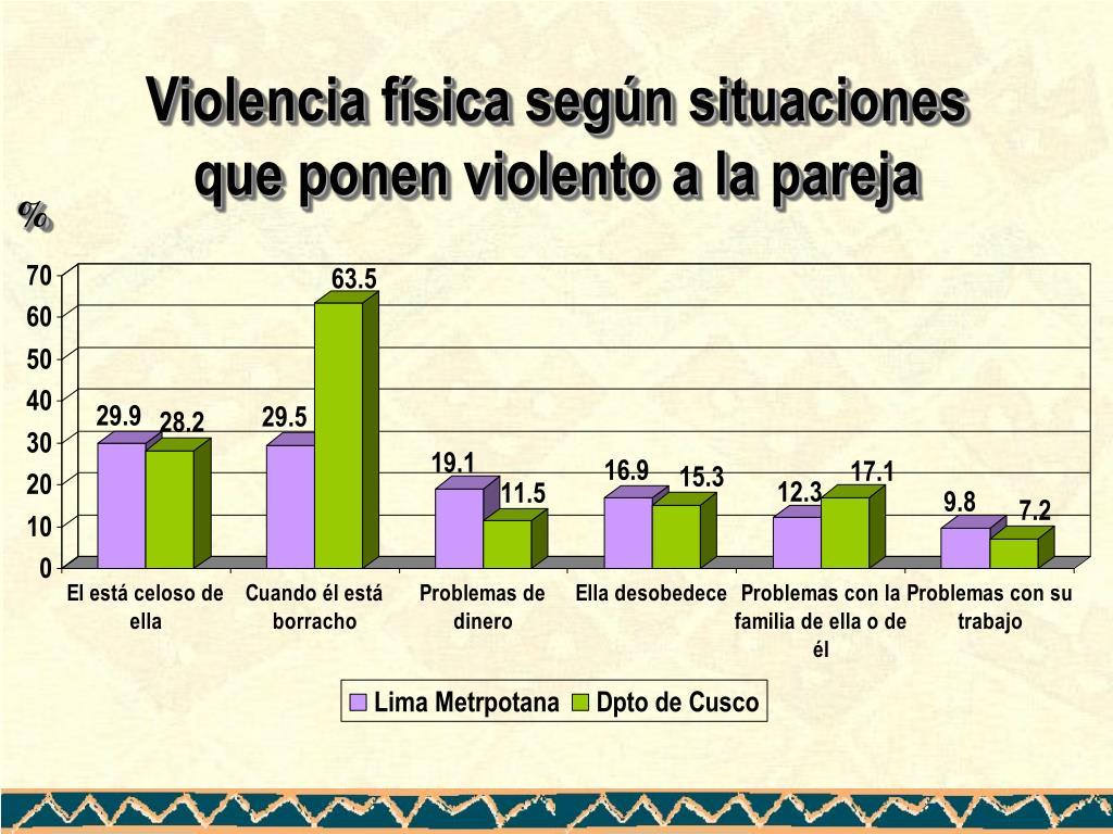 Violencia física según situaciones que ponen violento a la pareja