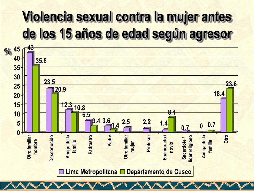 Violencia sexual contra la mujer antes de los 15 años de edad según agresor