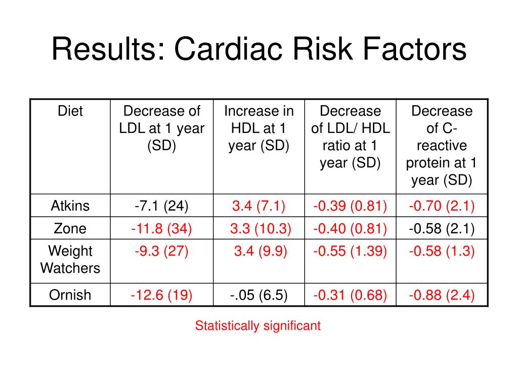 Results: Cardiac Risk Factors