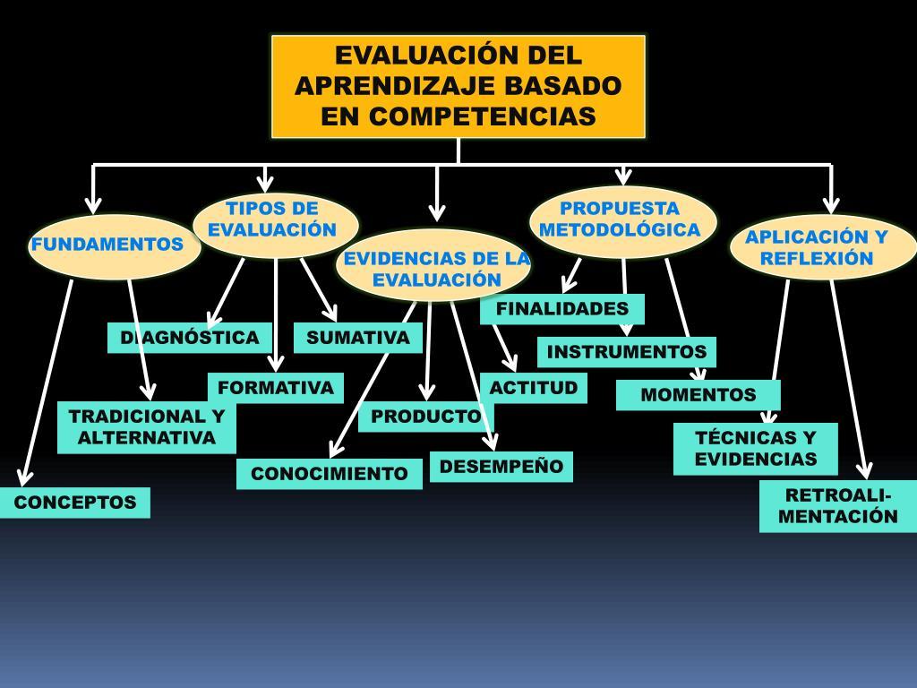 EVALUACIÓN DEL APRENDIZAJE BASADO EN COMPETENCIAS