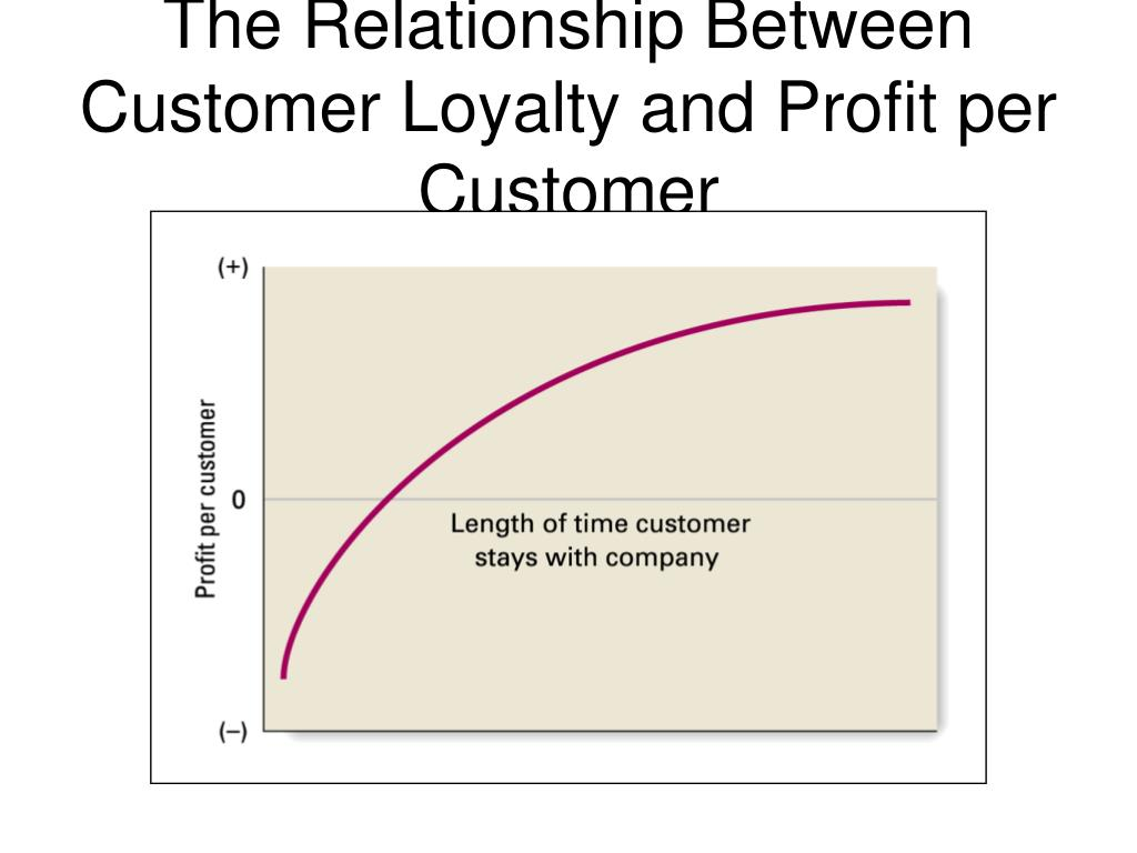 relationship between customer complaint Customer supplier relationship is the business relation between the customers and the suppliers in terms of product quality, services, complaint handling, deliveries etc customers and suppliers are the vital cogs in business.