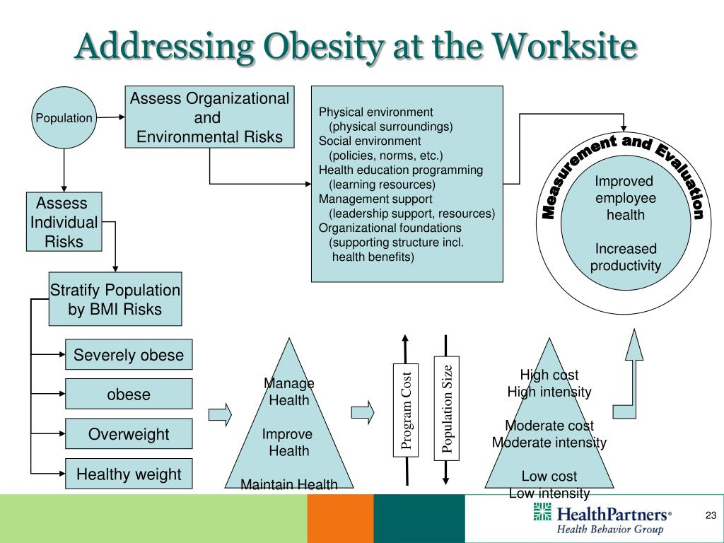 Addressing Obesity at the Worksite