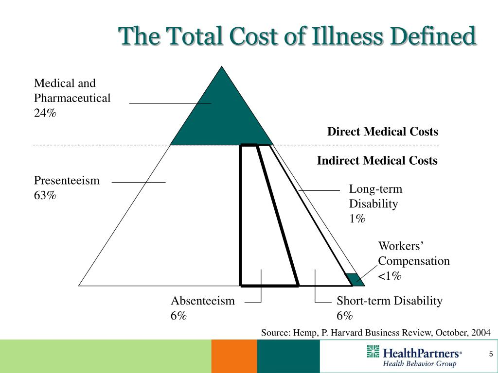 The Total Cost of Illness Defined