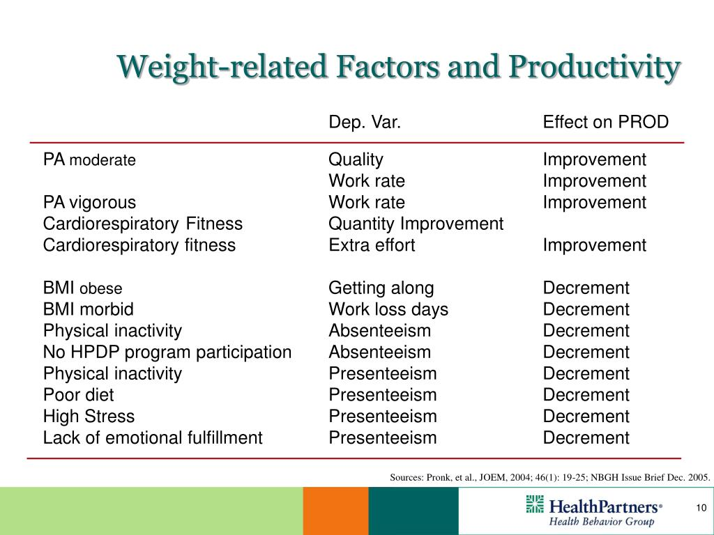 Weight-related Factors and Productivity